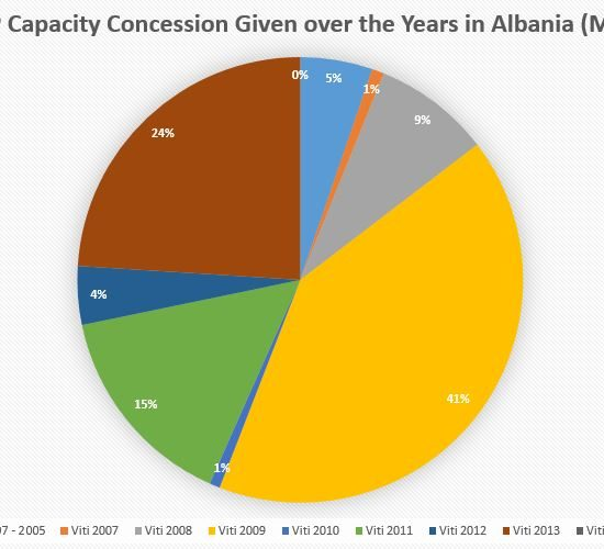 Proposed Changes to the Hydropower Production in Albania by Dr Lorenc Gordani