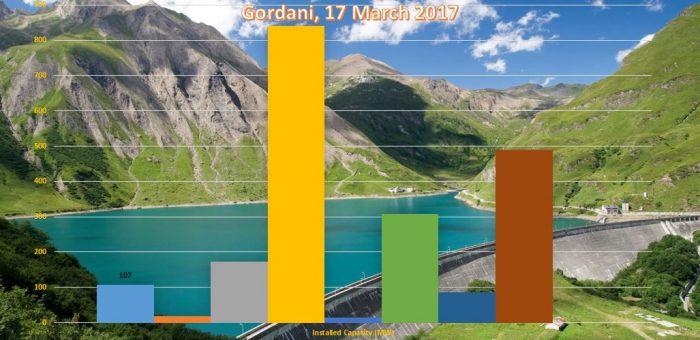 Esplorazione delle possibilità per l'acquisizione di progetti RES, ECS Adriatic, 29 Aprile 2017
