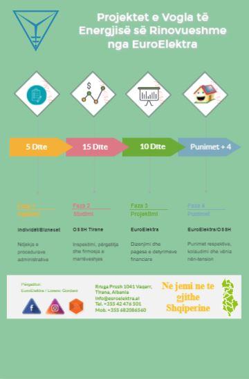Projektet e Vogla të Energjisë së Rinovueshme nga EuroElektra!