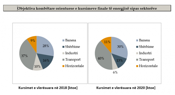 për efiçiencën e energjisë efiçiencën e energjisë performancën energjetike të ndërtesave në mënyrë të për efiçiencën e
