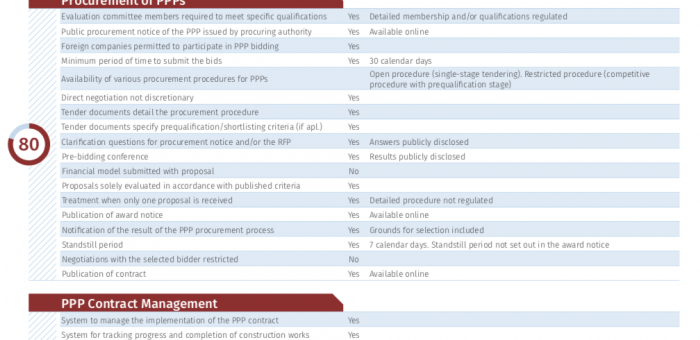 How Albania Scores in the World Bank's Latest Assessment of Government