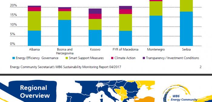 Energjia e rinovueshme, Shqipëria vlerësohet për ligjin, por kërkohet nxitje për investimet e huaja, Revista Monitor, 18/04/2017