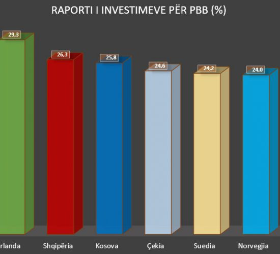 Investimeve: Shqipëria e treta në Evrope – Ndjek Kosova, Angelo Haruni/SCAN, 11 Maj 2017